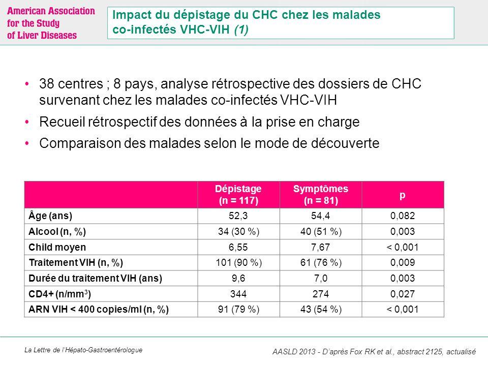La Lettre de l'Hépato-Gastroentérologue Impact du dépistage du CHC chez les malades co-infectés VHC-VIH (1) 38 centres ; 8 pays, analyse rétrospective
