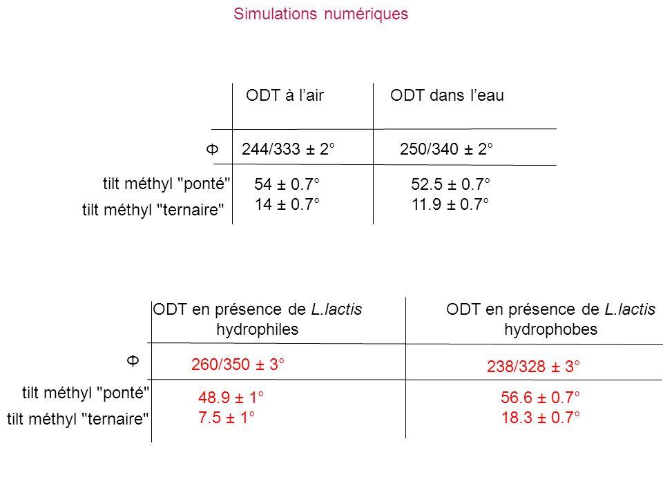 ODT à l'airODT dans l'eau 244/333 ± 2°250/340 ± 2° Φ tilt méthyl
