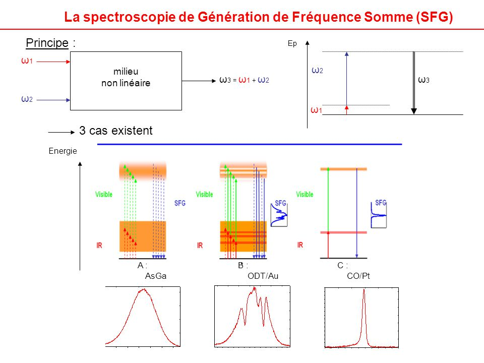 ω1ω1 ω2ω2 ω 3 = ω 1 + ω 2 milieu non linéaire ω1ω1 ω2ω2 ω3ω3 Ep Principe : Energie C : CO/Pt B : ODT/Au A : AsGa 3 cas existent La spectroscopie de Gé
