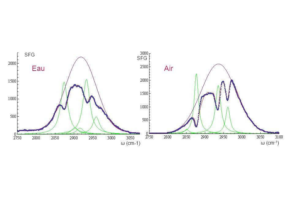 SFG ω (cm -1 ) Air ω (cm-1) SFG Eau