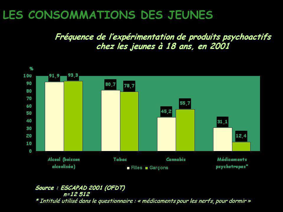 LES CONSOMMATIONS DES JEUNES Source : ESCAPAD 2001 (OFDT) n=12 512 * Intitulé utilisé dans le questionnaire : « médicaments pour les nerfs, pour dormi