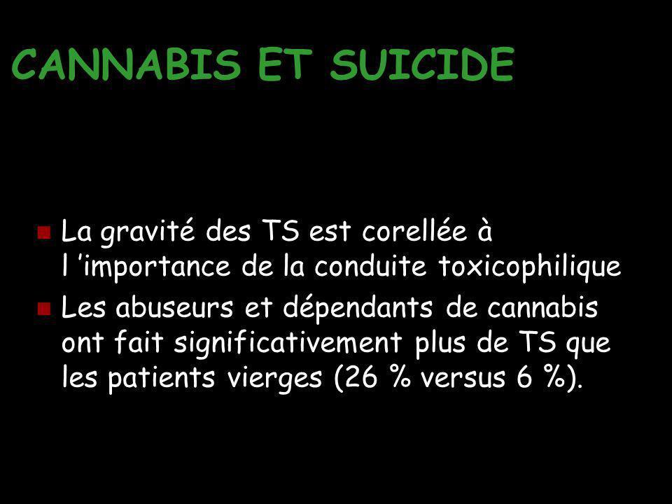CANNABIS ET SUICIDE La gravité des TS est corellée à l 'importance de la conduite toxicophilique Les abuseurs et dépendants de cannabis ont fait signi