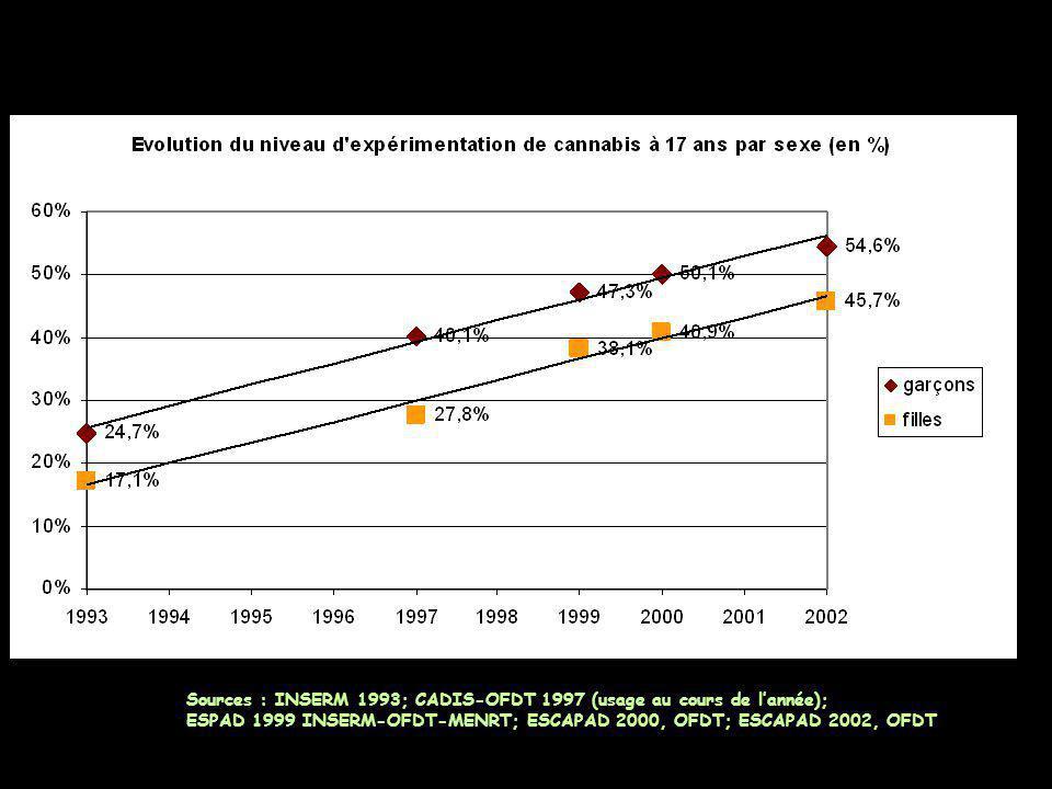 Sources : INSERM 1993; CADIS-OFDT 1997 (usage au cours de l'année); ESPAD 1999 INSERM-OFDT-MENRT; ESCAPAD 2000, OFDT; ESCAPAD 2002, OFDT