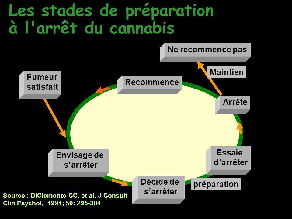 Les stades de préparation à l'arrêt du cannabis Source : DiClemente CC, et al. J Consult Clin Psychol, 1991; 59: 295-304 Envisage de s'arrêter Décide