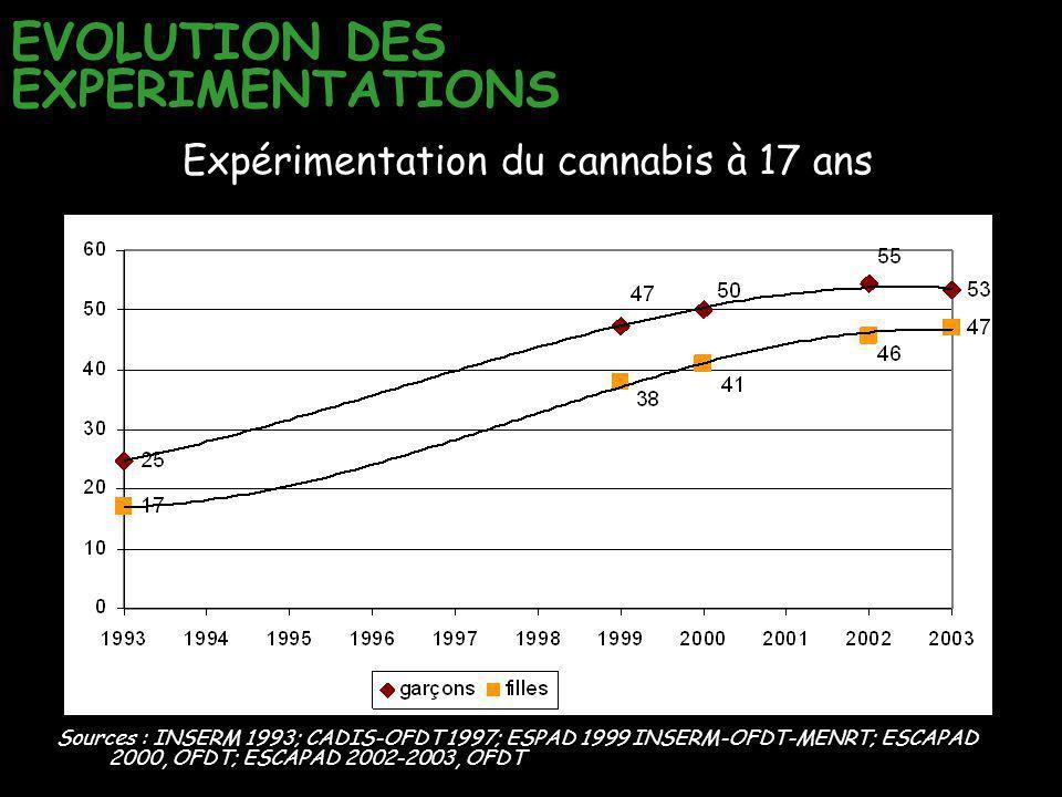 Sources : INSERM 1993; CADIS-OFDT 1997; ESPAD 1999 INSERM-OFDT-MENRT; ESCAPAD 2000, OFDT; ESCAPAD 2002-2003, OFDT Expérimentation du cannabis à 17 ans