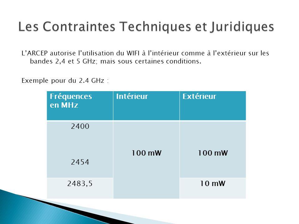 L'ARCEP autorise l'utilisation du WIFI à l'intérieur comme à l'extérieur sur les bandes 2,4 et 5 GHz; mais sous certaines conditions. Exemple pour du