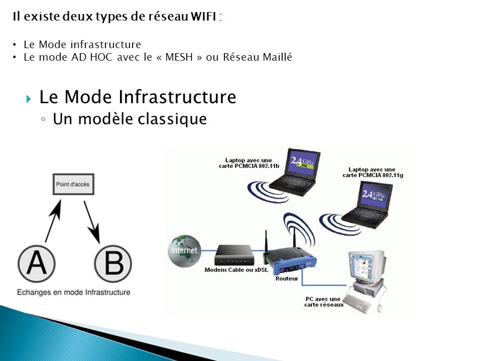  Le Mode Infrastructure ◦ Un modèle classique Il existe deux types de réseau WIFI : Le Mode infrastructure Le mode AD HOC avec le « MESH » ou Réseau