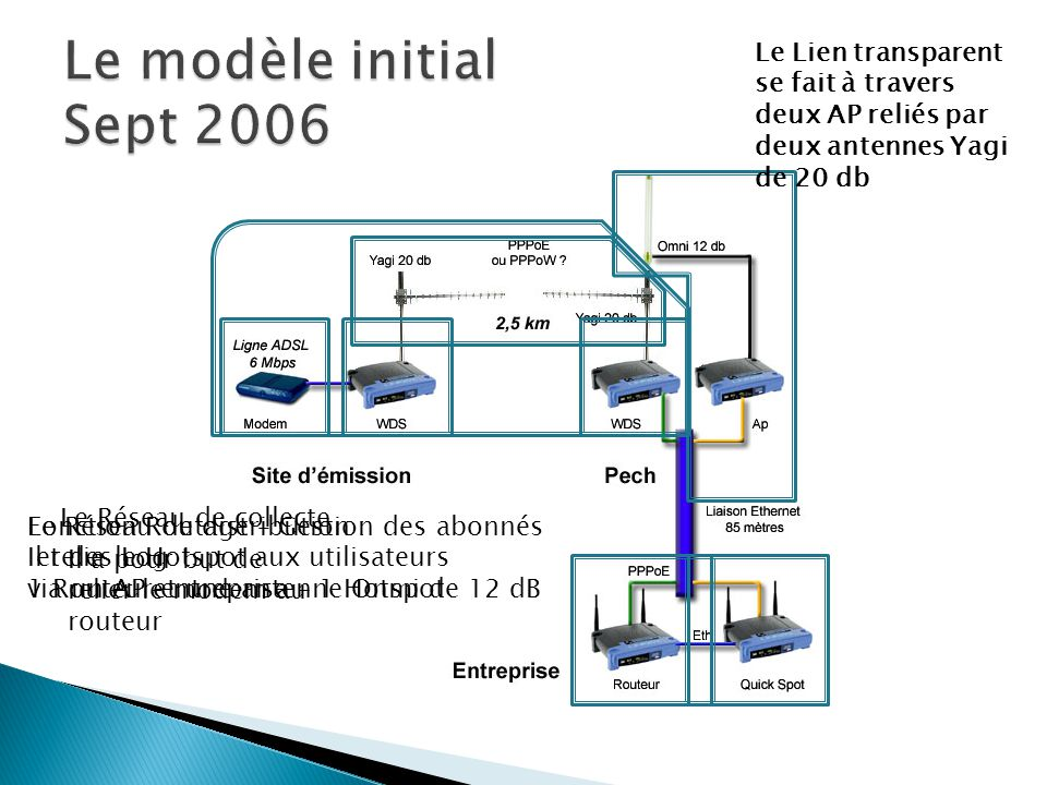 Le Réseau de collecte Il a pour but de relier le modem au routeur Le Lien transparent se fait à travers deux AP reliés par deux antennes Yagi de 20 db
