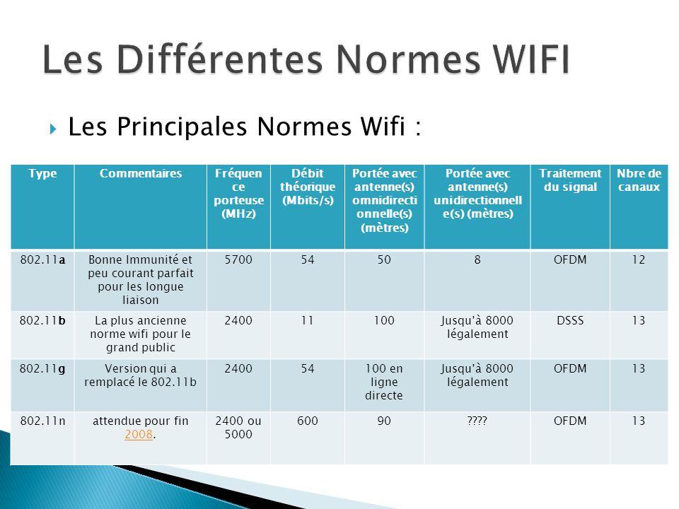 Les Principales Normes Wifi : TypeCommentairesFréquen ce porteuse (MHz) Débit théorique (Mbits/s) Portée avec antenne(s) omnidirecti onnelle(s) (mèt