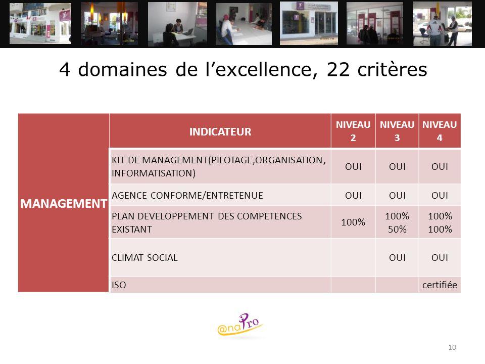 10 4 domaines de l'excellence, 22 critères MANAGEMENT INDICATEUR NIVEAU 2 NIVEAU 3 NIVEAU 4 KIT DE MANAGEMENT(PILOTAGE,ORGANISATION, INFORMATISATION)