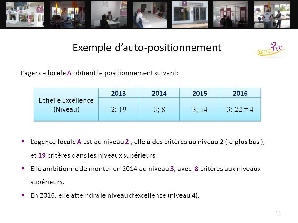 11 Exemple d'auto-positionnement L'agence locale A obtient le positionnement suivant:  L'agence locale A est au niveau 2, elle a des critères au nive