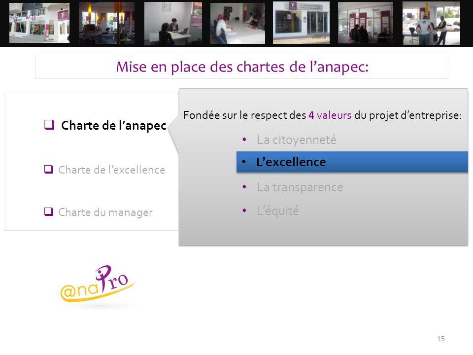  Charte de l'anapec  Charte de l'excellence  Charte du manager 15 Fondée sur le respect des 4 valeurs du projet d'entreprise: La citoyenneté L'exce