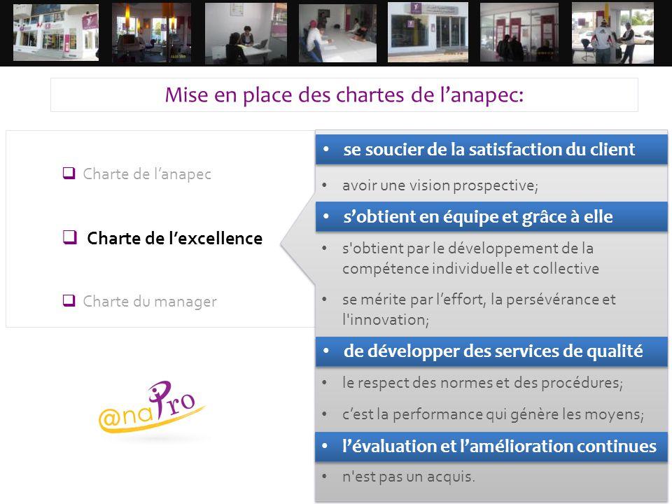 18  Charte de l'anapec  Charte de l'excellence  Charte du manager se soucier de la satisfaction du client; avoir une vision prospective; s'obtient