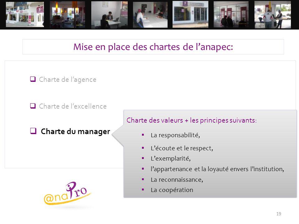 19  Charte de l'agence  Charte de l'excellence  Charte du manager Mise en place des chartes de l'anapec: Charte des valeurs + les principes suivant