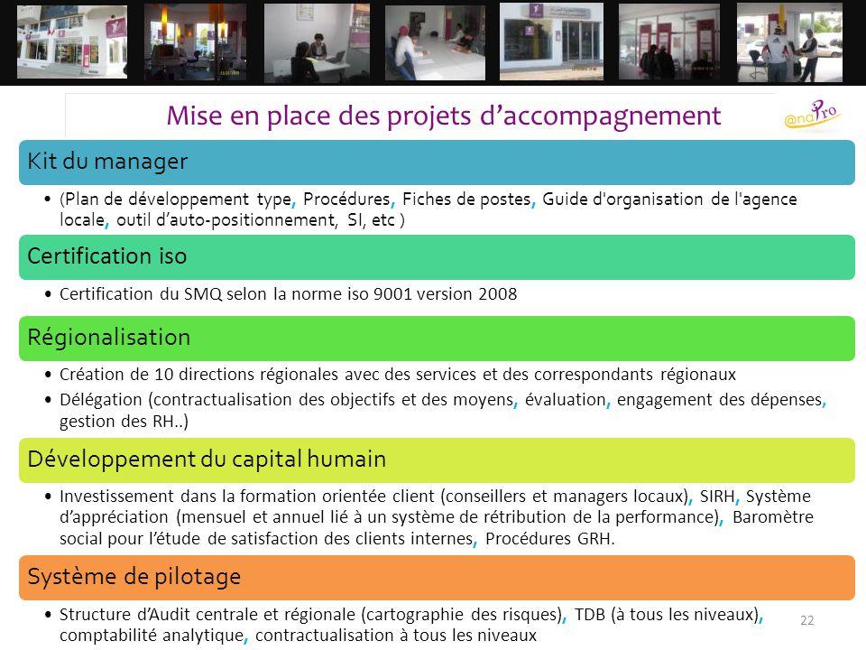 22 Mise en place des projets d'accompagnement Kit du manager (Plan de développement type, Procédures, Fiches de postes, Guide d'organisation de l'agen