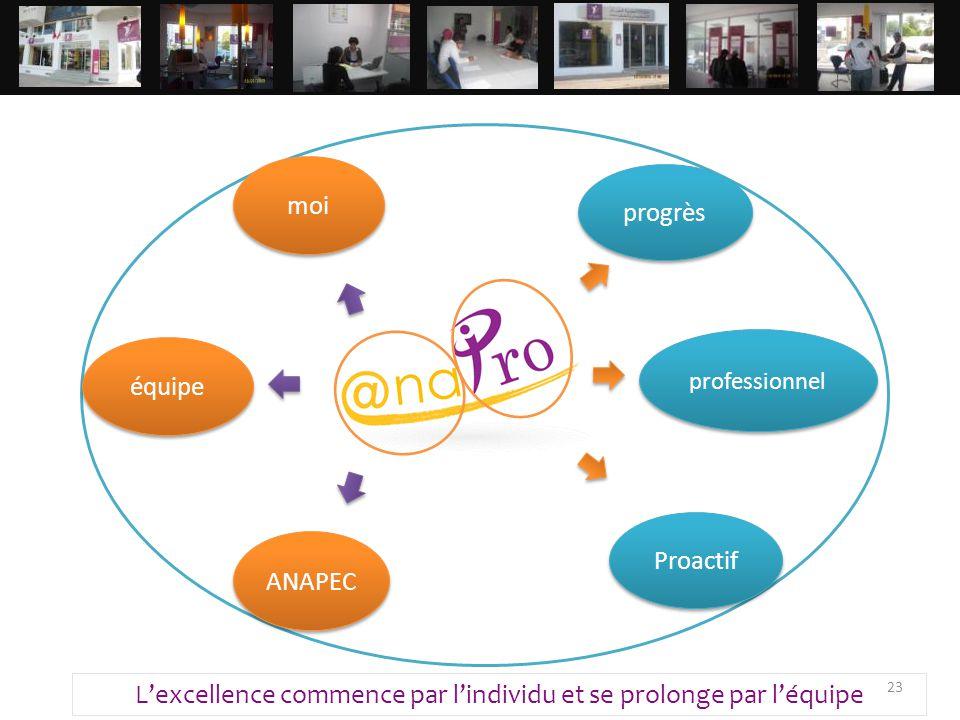 23 moi équipe ANAPEC progrès professionnel L'excellence commence par l'individu et se prolonge par l'équipe Proactif
