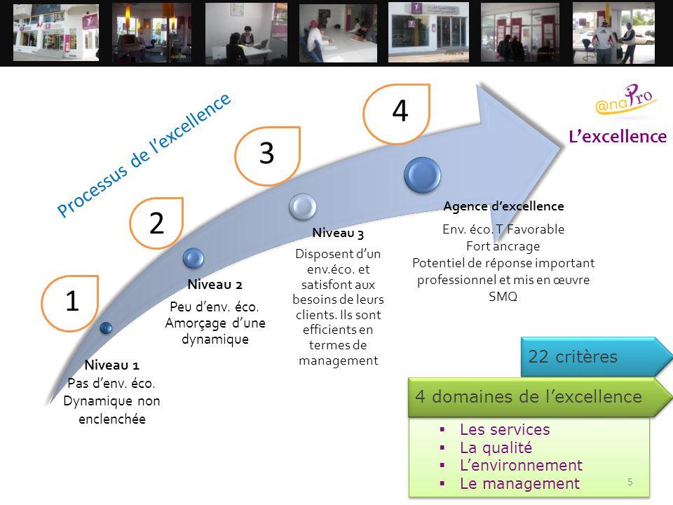  Les services  La qualité  L'environnement  Le management  Les services  La qualité  L'environnement  Le management 1 2 3 4 Processus de l'exc