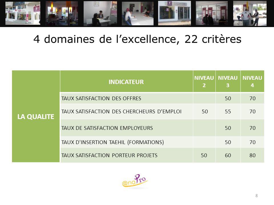8 4 domaines de l'excellence, 22 critères LA QUALITE INDICATEUR NIVEAU 2 NIVEAU 3 NIVEAU 4 TAUX SATISFACTION DES OFFRES5070 TAUX SATISFACTION DES CHER
