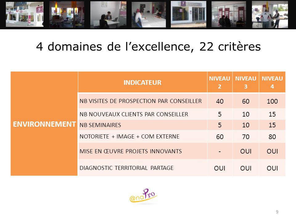9 4 domaines de l'excellence, 22 critères ENVIRONNEMENT INDICATEUR NIVEAU 2 NIVEAU 3 NIVEAU 4 NB VISITES DE PROSPECTION PAR CONSEILLER 4060100 NB NOUV