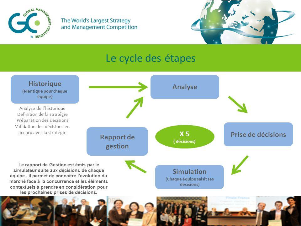 Le rapport de Gestion est émis par le simulateur suite aux décisions de chaque équipe, il permet de connaître l'évolution du marché face à la concurrence et les éléments contextuels à prendre en considération pour les prochaines prises de décisions.