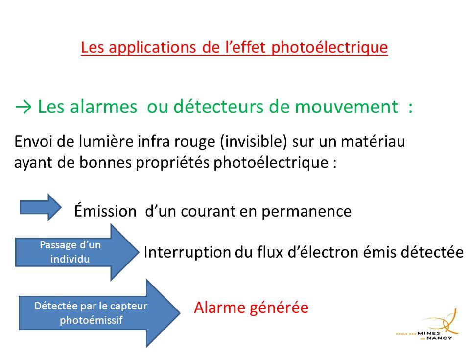 Les applications de l'effet photoélectrique → Les alarmes ou détecteurs de mouvement : Envoi de lumière infra rouge (invisible) sur un matériau ayant de bonnes propriétés photoélectrique : Émission d'un courant en permanence Passage d'un individu Interruption du flux d'électron émis détectée Détectée par le capteur photoémissif Alarme générée