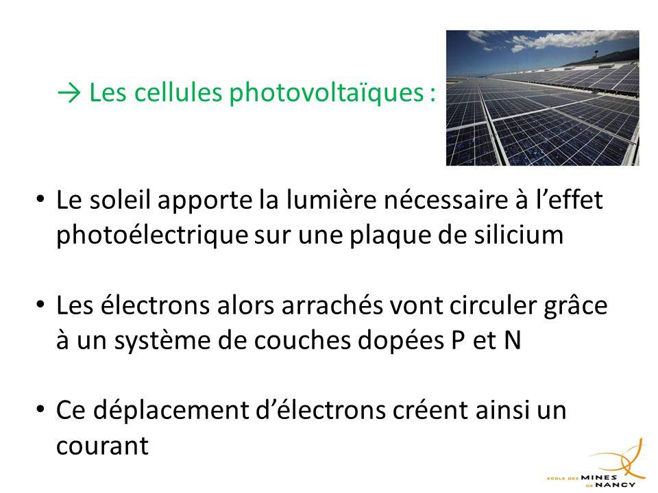 → Les cellules photovoltaïques : Le soleil apporte la lumière nécessaire à l'effet photoélectrique sur une plaque de silicium Les électrons alors arrachés vont circuler grâce à un système de couches dopées P et N Ce déplacement d'électrons créent ainsi un courant