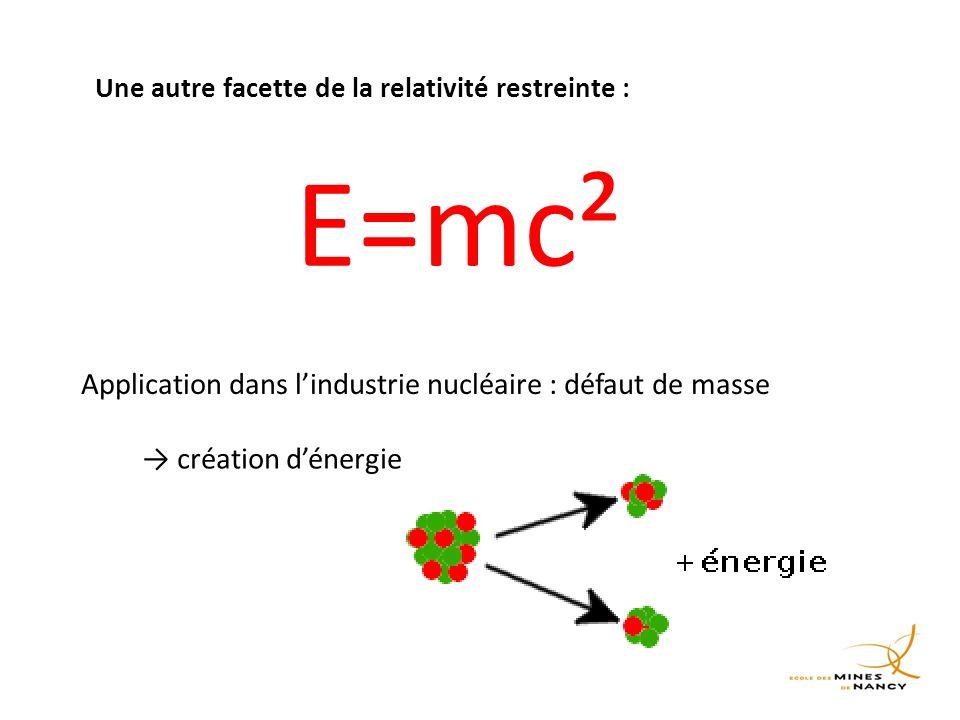 E=mc² Une autre facette de la relativité restreinte : Application dans l'industrie nucléaire : défaut de masse → création d'énergie