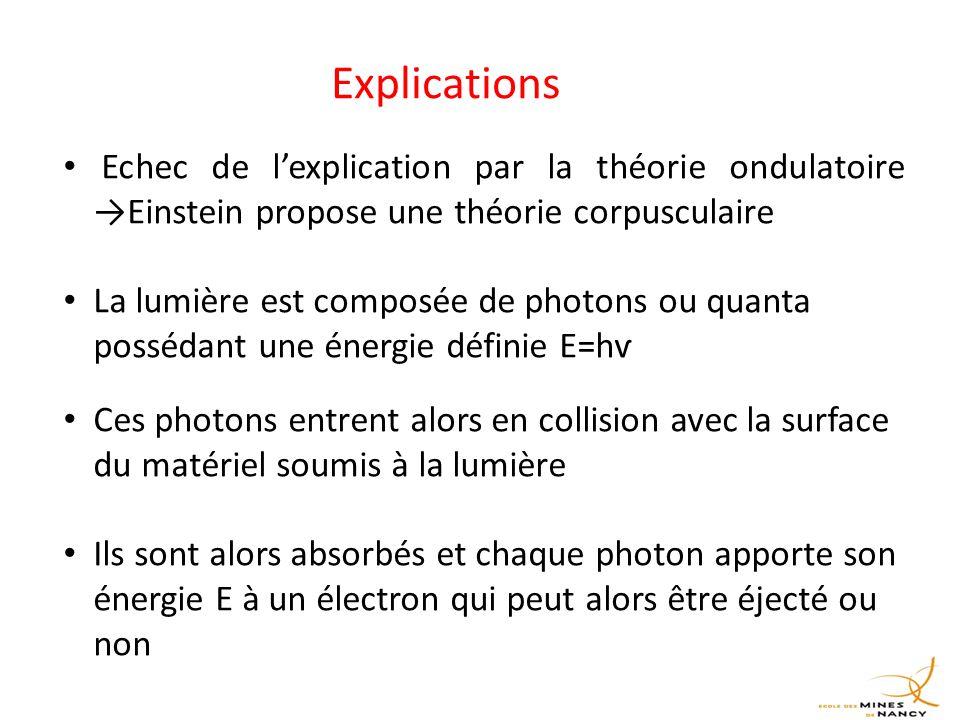 Explications Echec de l'explication par la théorie ondulatoire →Einstein propose une théorie corpusculaire La lumière est composée de photons ou quanta possédant une énergie définie E=hѵ Ces photons entrent alors en collision avec la surface du matériel soumis à la lumière Ils sont alors absorbés et chaque photon apporte son énergie E à un électron qui peut alors être éjecté ou non