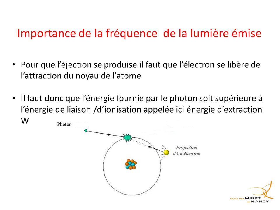 Importance de la fréquence de la lumière émise Pour que l'éjection se produise il faut que l'électron se libère de l'attraction du noyau de l'atome Il faut donc que l'énergie fournie par le photon soit supérieure à l'énergie de liaison /d'ionisation appelée ici énergie d'extraction W