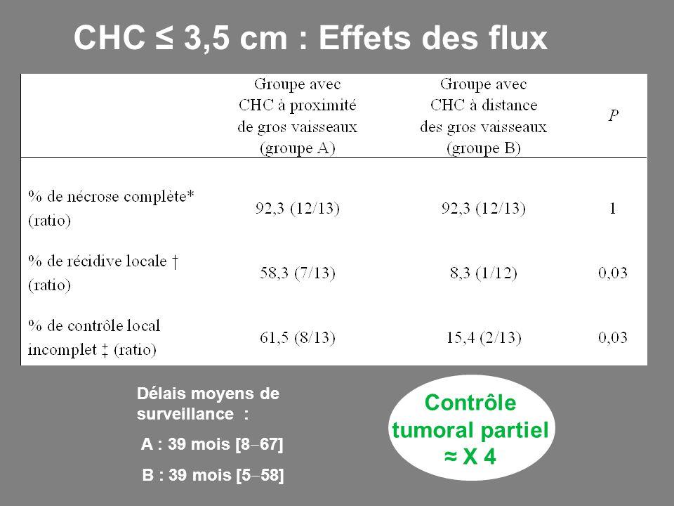 CHC ≤ 3,5 cm : Effets des flux Délais moyens de surveillance : A : 39 mois [8 ‒ 67] B : 39 mois [5 ‒ 58] Contrôle tumoral partiel ≈ X 4