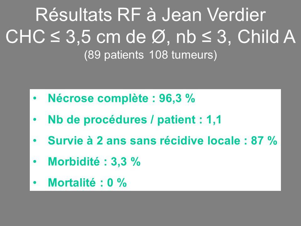 Résultats RF à Jean Verdier CHC ≤ 3,5 cm de Ø, nb ≤ 3, Child A (89 patients 108 tumeurs) Nécrose complète : 96,3 % Nb de procédures / patient : 1,1 Survie à 2 ans sans récidive locale : 87 % Morbidité : 3,3 % Mortalité : 0 %