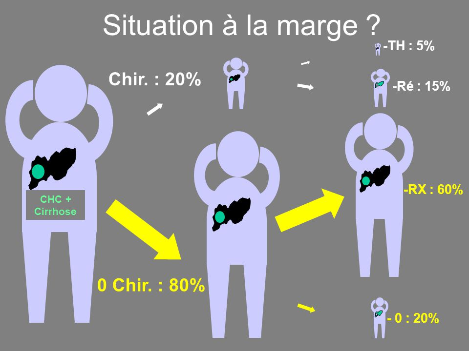 Situation à la marge .CHC + Cirrhose Chir. : 20% 0 Chir.