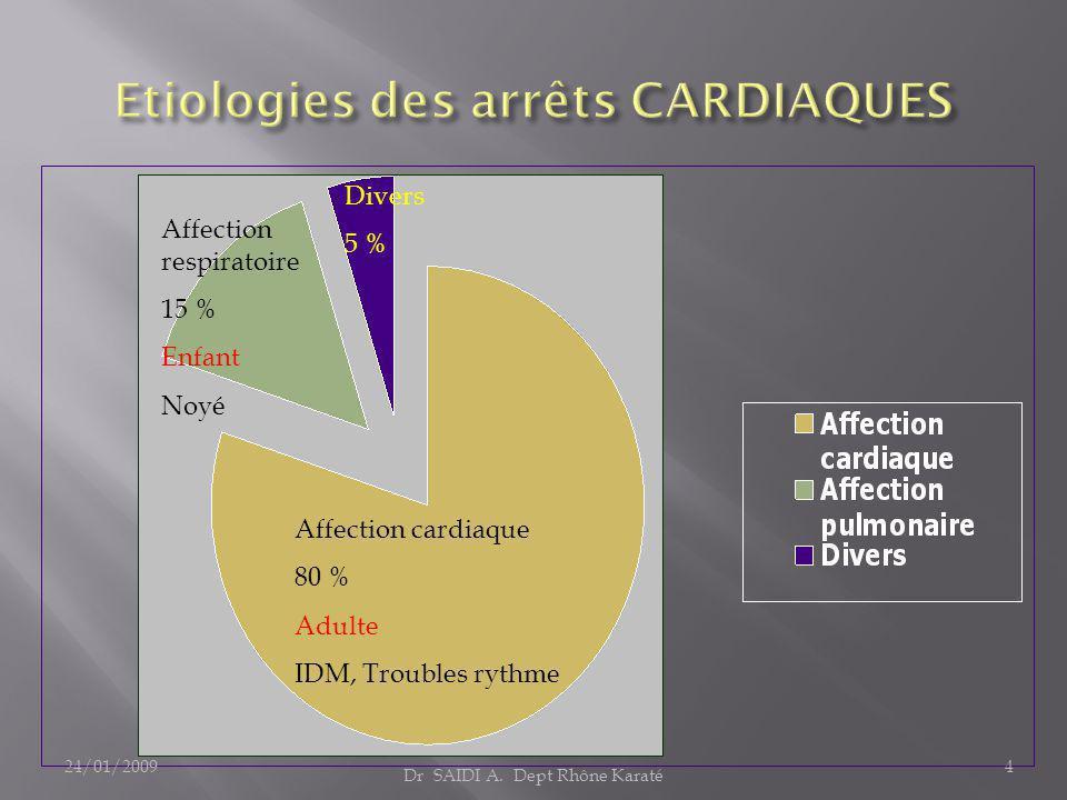 Affection respiratoire 15 % Enfant Noyé Affection cardiaque 80 % Adulte IDM, Troubles rythme Divers 5 % Dr SAIDI A. Dept Rhône Karaté 24/01/20094