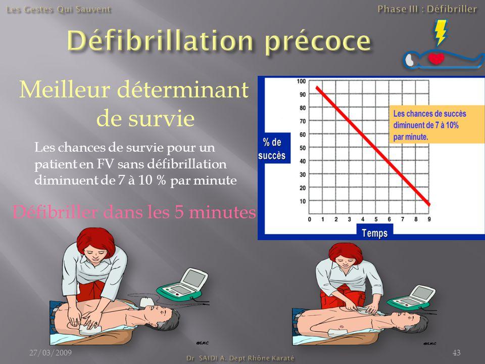 Meilleur déterminant de survie Les chances de survie pour un patient en FV sans défibrillation diminuent de 7 à 10 % par minute Défibriller dans les 5 minutes 27/03/200943