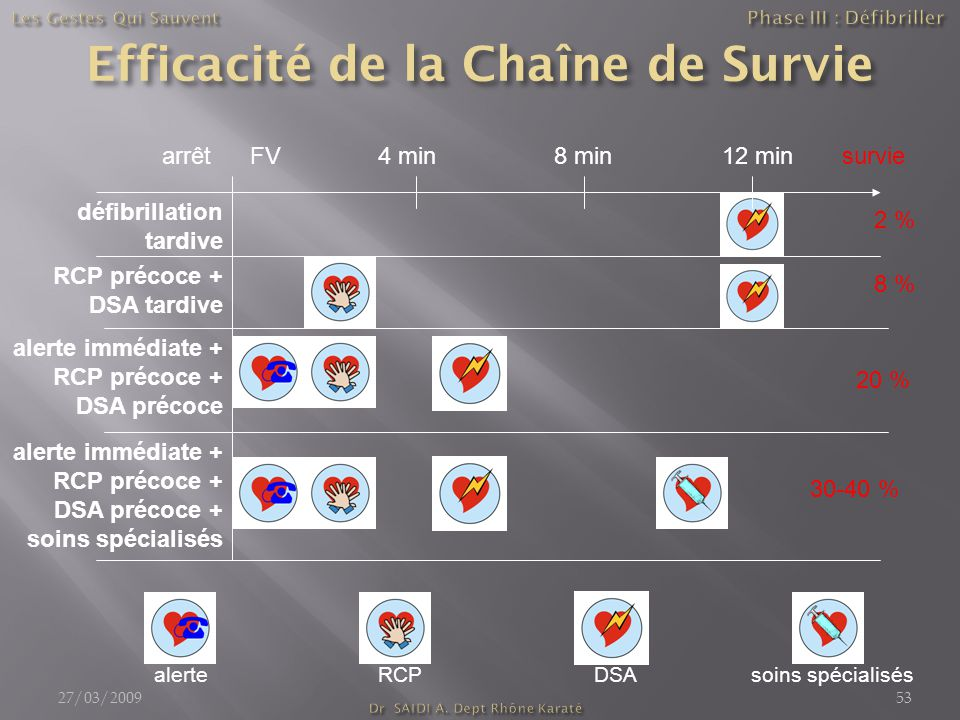 arrêt FV 4 min8 min12 minsurvie 2 % défibrillation tardive RCP précoce + DSA tardive 8 % alerte immédiate + RCP précoce + DSA précoce 20 % alerte immédiate + RCP précoce + DSA précoce + soins spécialisés 30-40 % alerteRCPDSAsoins spécialisés 27/03/200953
