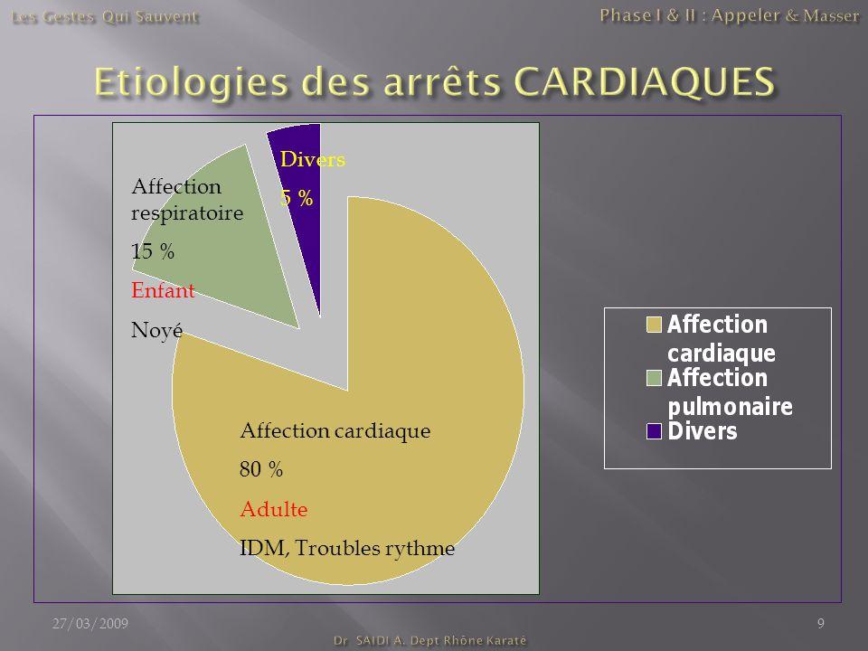 Affection respiratoire 15 % Enfant Noyé Affection cardiaque 80 % Adulte IDM, Troubles rythme Divers 5 % 27/03/20099