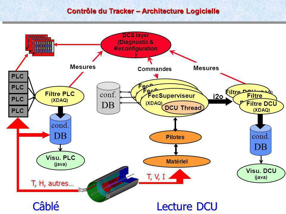 Laurent Gross # 10 cond. DB Mesures DCS layer (Diagnostic & Reconfiguration ) Pilotes Matériel Visu. DCU (java) cond. DB Filtre DCU (XDAQ) Filtre DCU