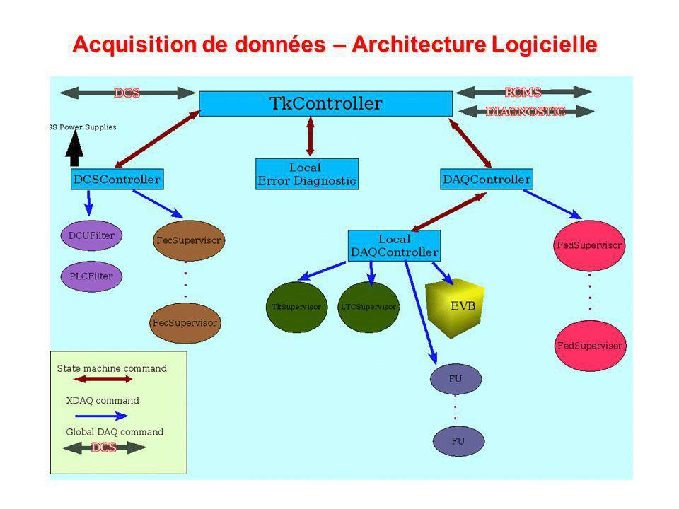 Acquisition de données – Architecture Logicielle