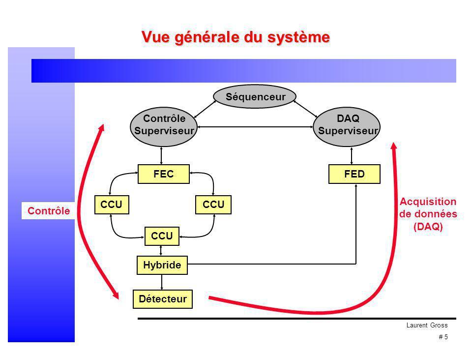 Laurent Gross # 5 Vue générale du système CCU Hybride FECFED Séquenceur Contrôle Superviseur DAQ Superviseur Détecteur Contrôle Acquisition de données