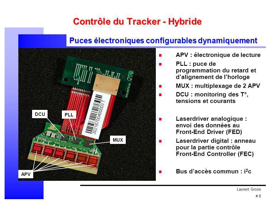 Laurent Gross # 8 Contrôle du Tracker - Hybride PLL MUX DCU APV APV : électronique de lecture PLL : puce de programmation du retard et d'alignement de