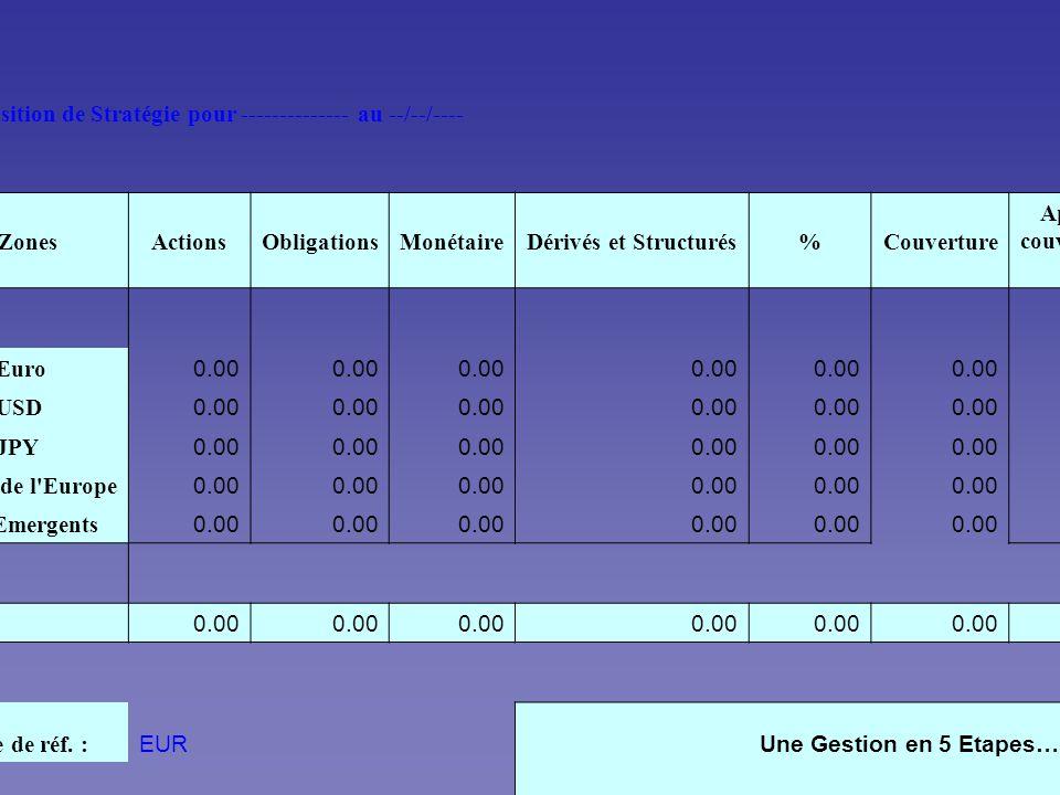 STRATEGIE D ALLOCATION D ACTIFS Proposition de Stratégie pour -------------- au --/--/---- ZonesActionsObligationsMonétaireDérivés et Structurés%Couverture Après couvertur e Zone Euro 0.00 Zone USD 0.00 Zone JPY 0.00 Reste de l Europe 0.00 Pays Emergents 0.00 Total 0.00 Devise de réf.