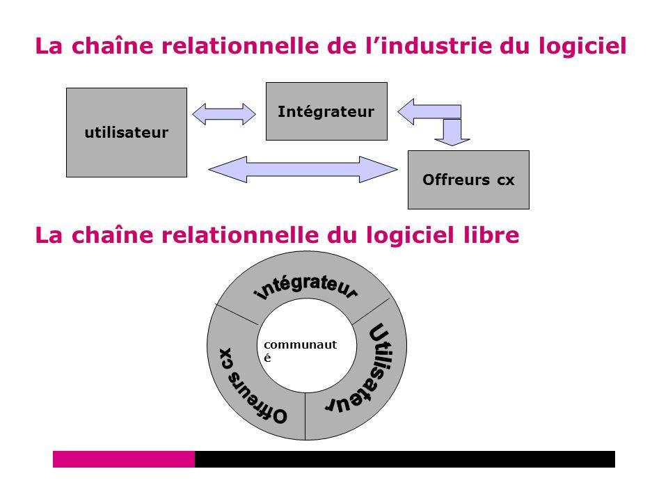 Avril 2007 La chaîne relationnelle de l'industrie du logiciel utilisateur Intégrateur Offreurs cx La chaîne relationnelle du logiciel libre communaut é