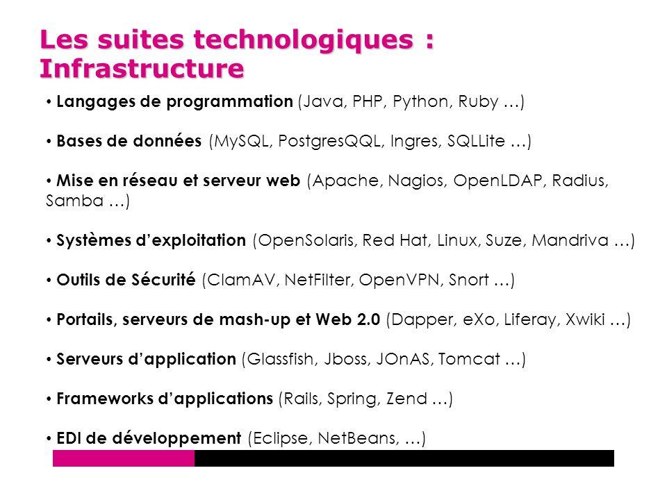 Les suites technologiques : Infrastructure Langages de programmation (Java, PHP, Python, Ruby …) Bases de données (MySQL, PostgresQQL, Ingres, SQLLite …) Mise en réseau et serveur web (Apache, Nagios, OpenLDAP, Radius, Samba …) Systèmes d'exploitation (OpenSolaris, Red Hat, Linux, Suze, Mandriva …) Outils de Sécurité (ClamAV, NetFilter, OpenVPN, Snort …) Portails, serveurs de mash-up et Web 2.0 (Dapper, eXo, Liferay, Xwiki …) Serveurs d'application (Glassfish, Jboss, JOnAS, Tomcat …) Frameworks d'applications (Rails, Spring, Zend …) EDI de développement (Eclipse, NetBeans, …)