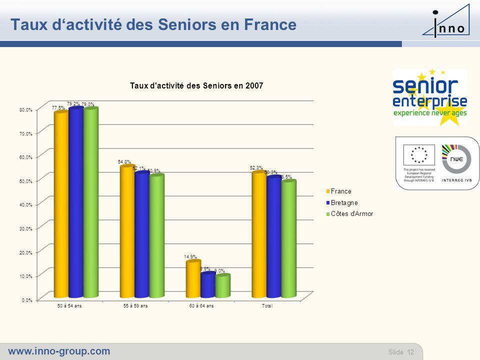 www.inno-group.com Slide 12 Taux d'activité des Seniors en France