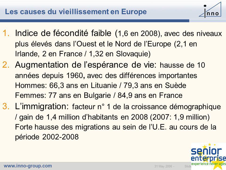 www.inno-group.com Slide 231 May 2006 - Les causes du vieillissement en Europe 1.Indice de fécondité faible ( 1,6 en 2008), avec des niveaux plus élevés dans l'Ouest et le Nord de l'Europe (2,1 en Irlande, 2 en France / 1,32 en Slovaquie) 2.Augmentation de l'espérance de vie: hausse de 10 années depuis 1960, avec des différences importantes Hommes: 66,3 ans en Lituanie / 79,3 ans en Suède Femmes: 77 ans en Bulgarie / 84,9 ans en France 3.L'immigration: facteur n° 1 de la croissance démographique / gain de 1,4 million d'habitants en 2008 (2007: 1,9 million) Forte hausse des migrations au sein de l'U.E.
