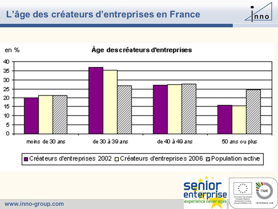 www.inno-group.com Slide 931 May 2006 - L'âge des créateurs d'entreprises en France