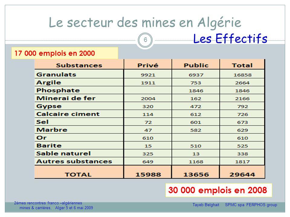 Le secteur des mines en Algérie Tayeb Belghait SPMC spa FERPHOS group 2èmes rencontres franco –algériennes mines & carrières, Alger 5 et 6 mai 2009 6 Les Effectifs 17 000 emplois en 2000 30 000 emplois en 2008