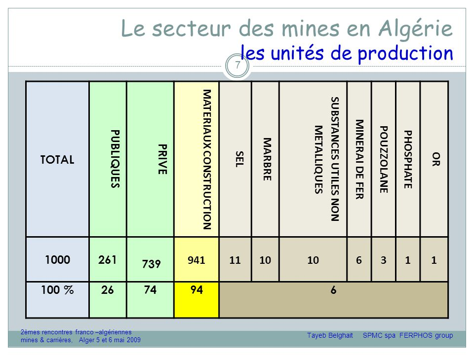 Le secteur des mines en Algérie Diagnostic 18 o Forces  Occurrences intéressantes,  Voies de communications développées  Fiscalité acceptable  Marché demandeur  Conséquences de la crise économique mondiale o faiblesses  Niveau d'investissements très élevé  Retour d'investissement assez long Tayeb Belghait SPMC spa FERPHOS group 2èmes rencontres franco –algériennes mines & carrières, Alger 5 et 6 mai 2009