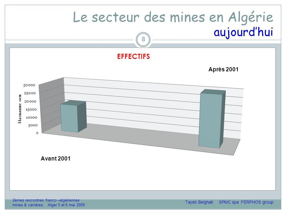 Le secteur des mines en Algérie Diagnostic 19 o Opportunités  Degré de connaissance des « gîtes » assez élevé  Disponibilité d'une main d'œuvre qualifiée  Besoins de mise en conformité réglementaire  Besoins de mise à niveau technologique o Menaces  Concurrencé par des secteurs « immédiatement rentables » pour investisseurs  Crise économique mondiale et ses conséquences sur les cours actuels Tayeb Belghait SPMC spa FERPHOS group 2èmes rencontres franco –algériennes mines & carrières, Alger 5 et 6 mai 2009