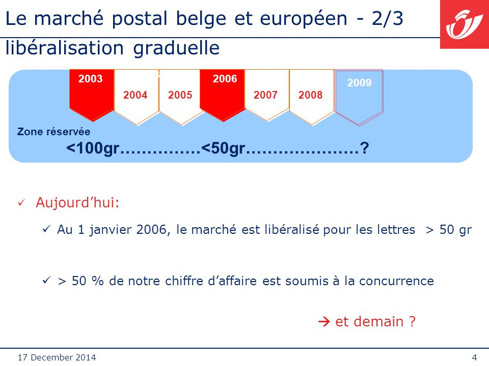 17 December 20144 Le marché postal belge et européen - 2/3 libéralisation graduelle Aujourd'hui: Au 1 janvier 2006, le marché est libéralisé pour les lettres > 50 gr > 50 % de notre chiffre d'affaire est soumis à la concurrence  et demain .